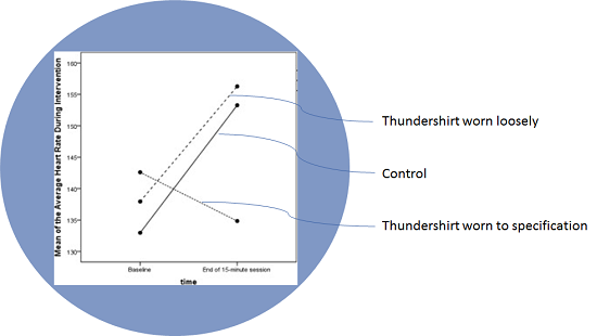 Thundershirt baseline - effect