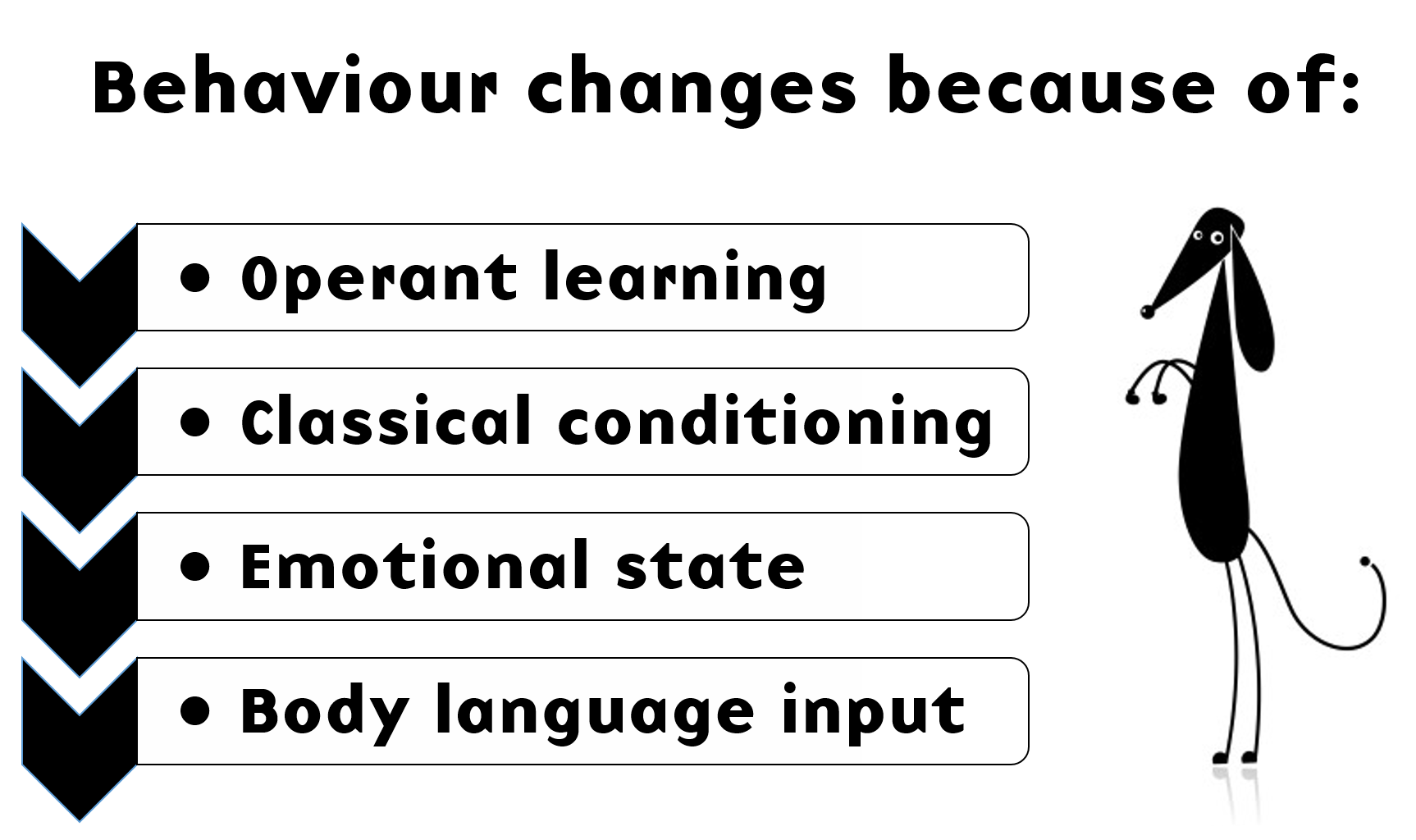 Behaviour change mechanisms
