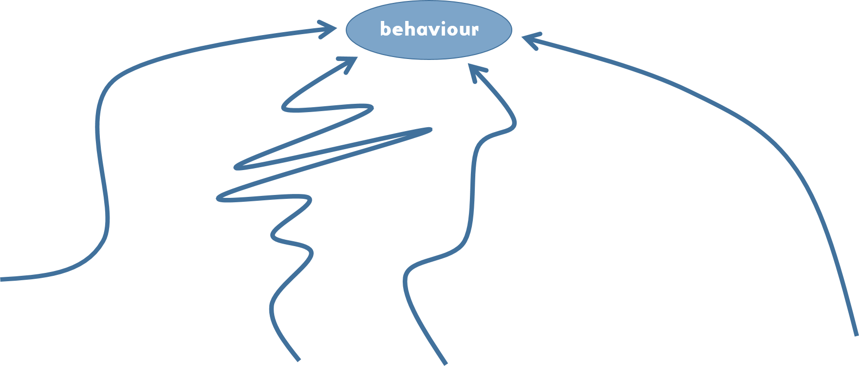 many-ways-to-get-behaviour